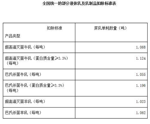 7月起液体乳等纳入农产品进项税额核定扣除试
