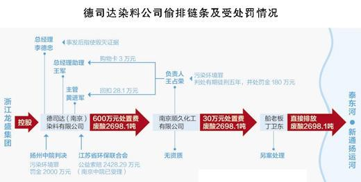 德司达(南京)染料有限公司偷排4年倒废酸2000多吨 致多处水厂停水