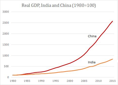印度国民经济总量世界排名_印度男明星排名最新