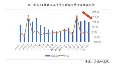 二手房市场报告出炉:上半年多城楼市走出底部