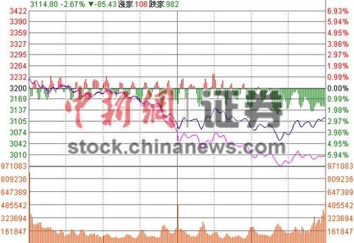 沪指收跌2.67%险守3100点两市近1400股跌停