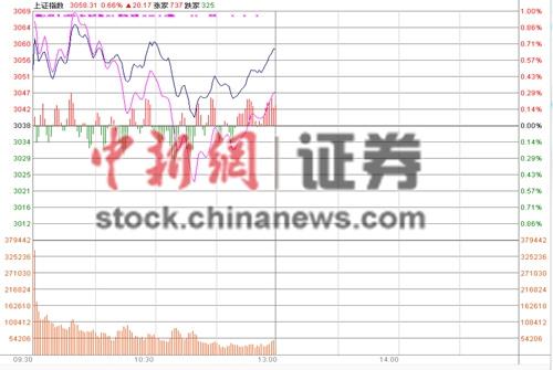 沪指盘整半日涨0.7% 券商银行股全面反弹
